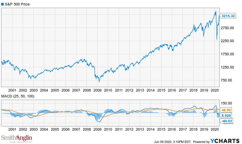 Bull bear oscillator June 9 2020