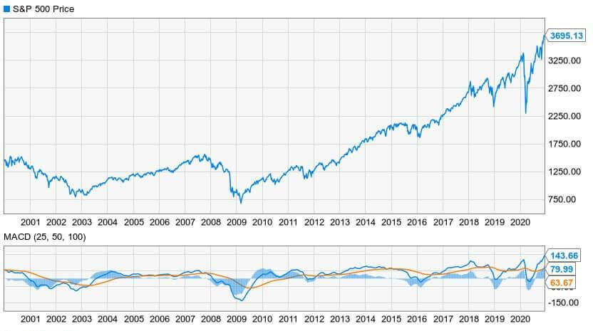 Bull/Bear S&P500 12/15/2020