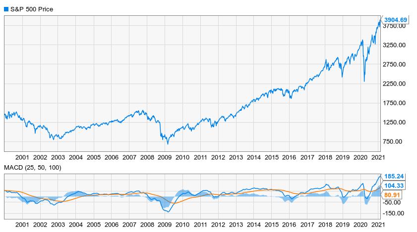 Bull Bear Oscillator Feb 2021