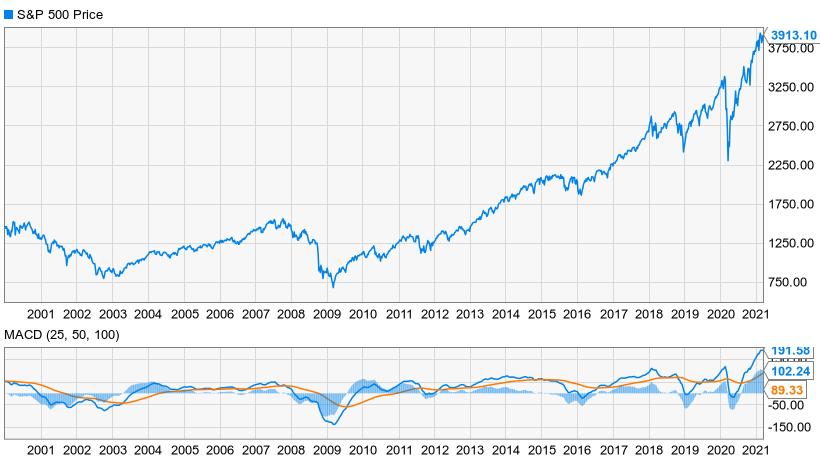 Bull Bear chart March 2021