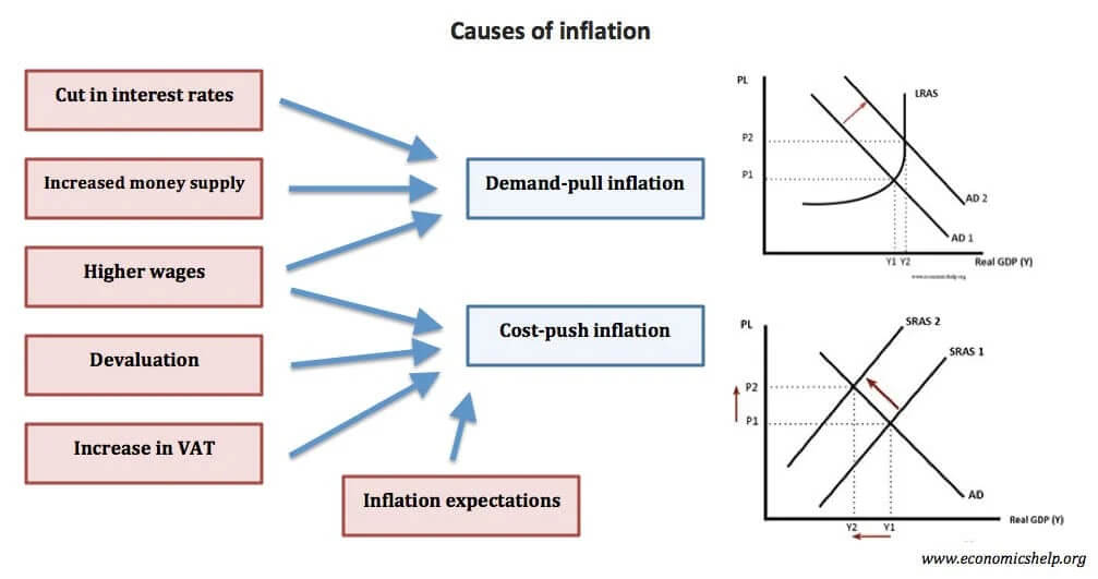 Causes of inflation diagram